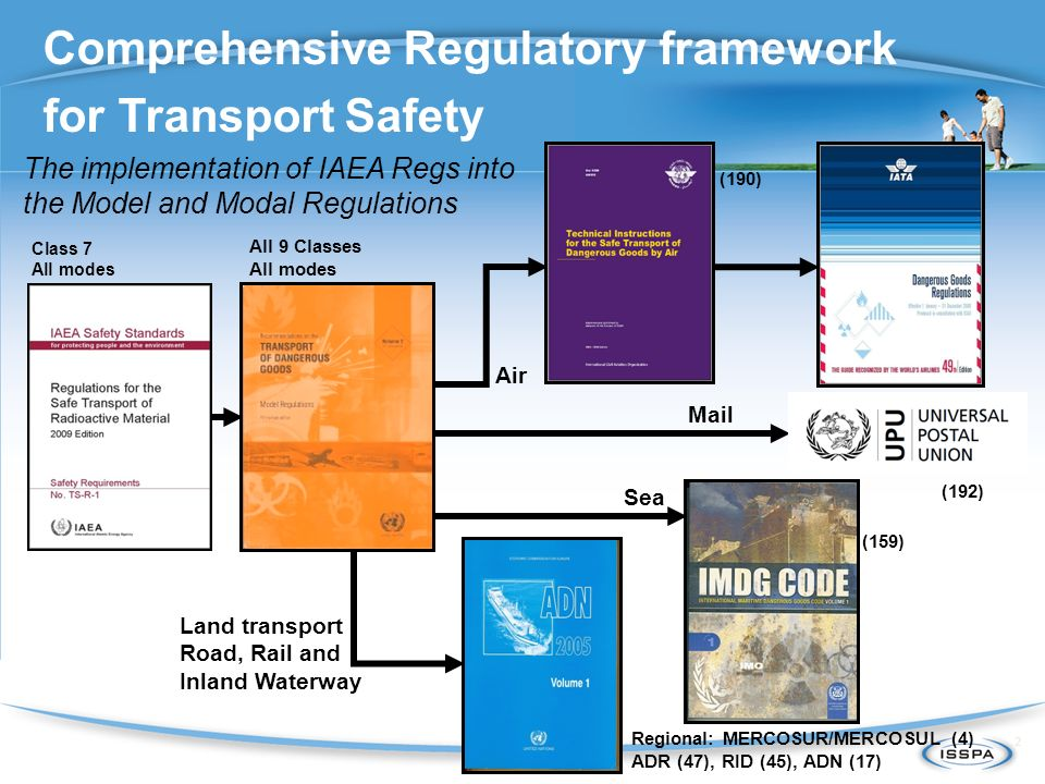 Strict (and complex!) Regulatory Framework IAEA issues specific regulations for RAM transport (SSR 6) These are incorporated into the UN Orange Book, a set of transport regulations for all Dangerous Goods (Classes 1- 9) Contents of Orange Book are interpreted into the modal regulations for each mode of transport: road, rail, air, sea, inland waterways e.g.