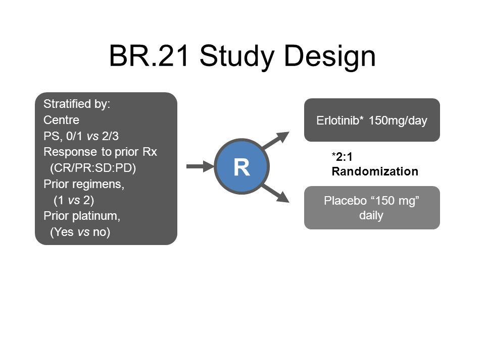 BR.21 Study Design *2:1 Randomization R Stratified by: Centre PS, 0/1 vs 2/3 Response to prior Rx (CR/PR:SD:PD) Prior regimens, (1 vs 2) Prior platinu