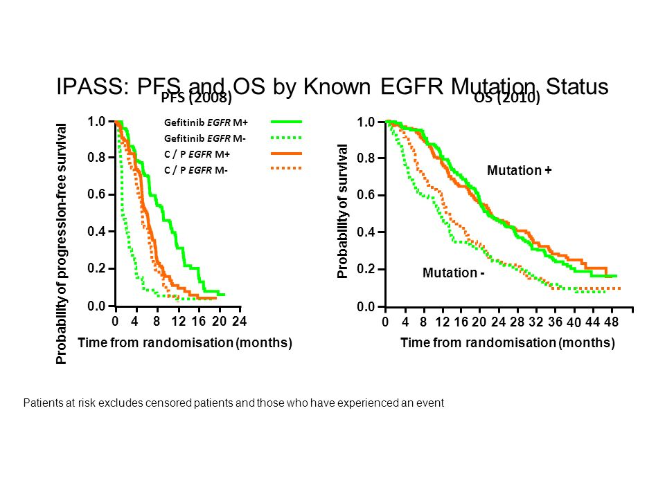 IPASS: PFS and OS by Known EGFR Mutation Status Probability of progression-free survival 52 4816241220 Time from randomisation (months) 1.0 0.8 0.6 0.