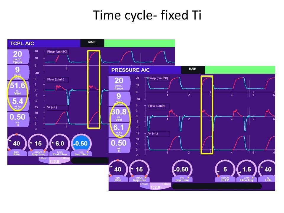 Time cycle- fixed Ti