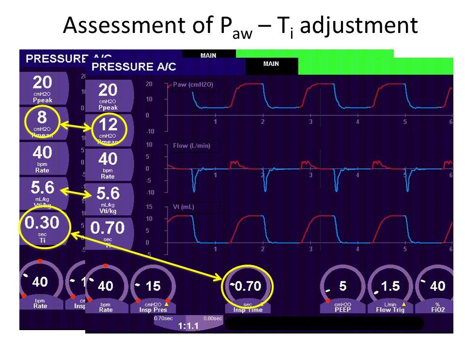 Assessment of P aw – T i adjustment