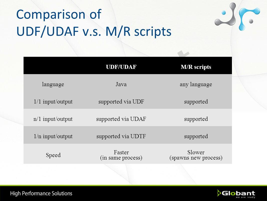 Comparison of UDF/UDAF v.s. M/R scripts UDF/UDAFM/R scripts languageJavaany language 1/1 input/outputsupported via UDFsupported n/1 input/outputsuppor