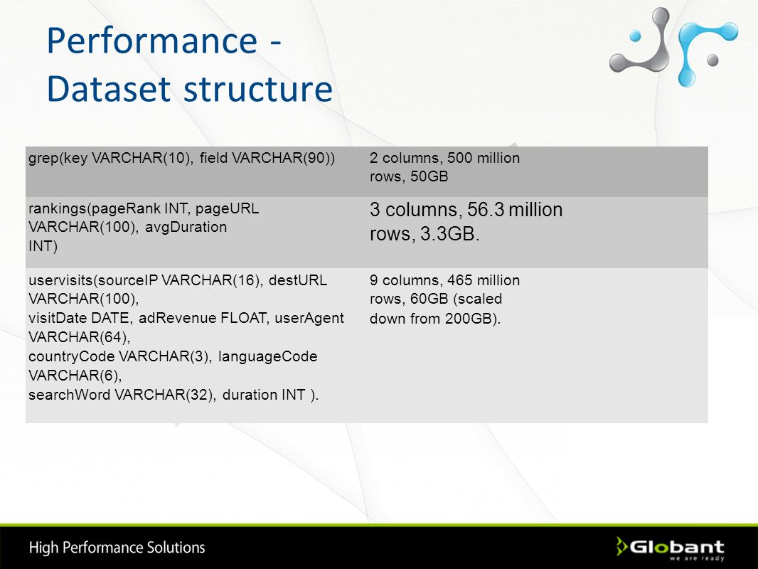 Performance - Dataset structure grep(key VARCHAR(10), field VARCHAR(90)) 2 columns, 500 million rows, 50GB rankings(pageRank INT, pageURL VARCHAR(100)