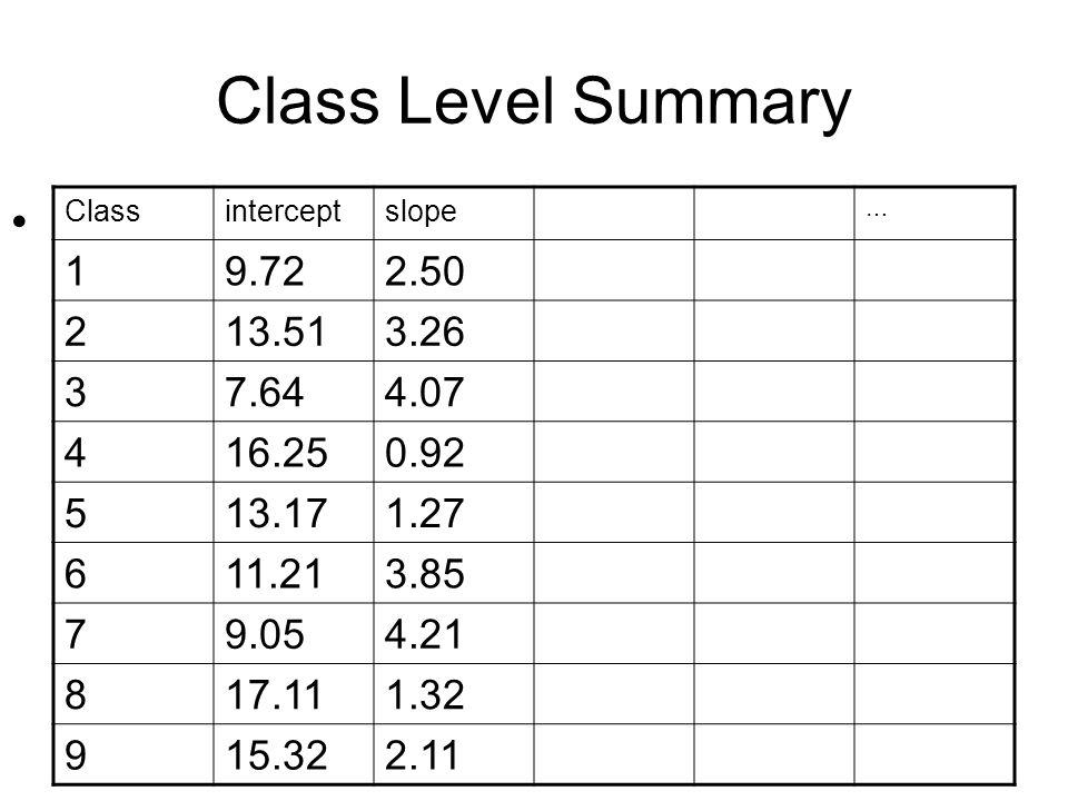 Class Level Summary Classinterceptslope … 19.722.50 213.513.26 37.644.07 416.250.92 513.171.27 611.213.85 79.054.21 817.111.32 915.322.11