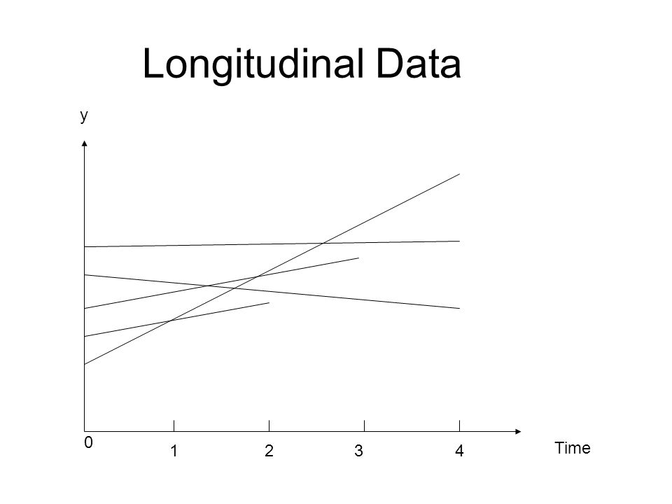 Longitudinal Data Time y 0 1234
