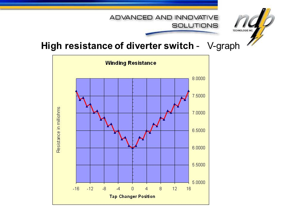 High resistance of diverter switch - V-graph