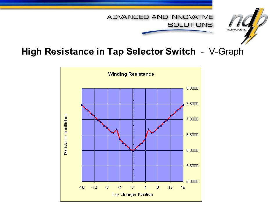 High Resistance in Tap Selector Switch - V-Graph