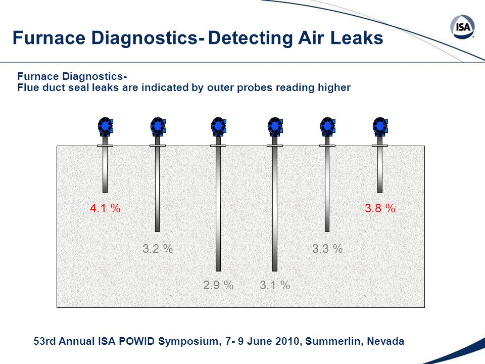 53rd Annual ISA POWID Symposium, 7- 9 June 2010, Summerlin, Nevada Furnace Diagnostics- Flue duct seal leaks are indicated by outer probes reading higher 3.4 % 2.9 % 3.2 %3.3 % 3.1 % 4.1 %3.8 % Furnace Diagnostics- Detecting Air Leaks