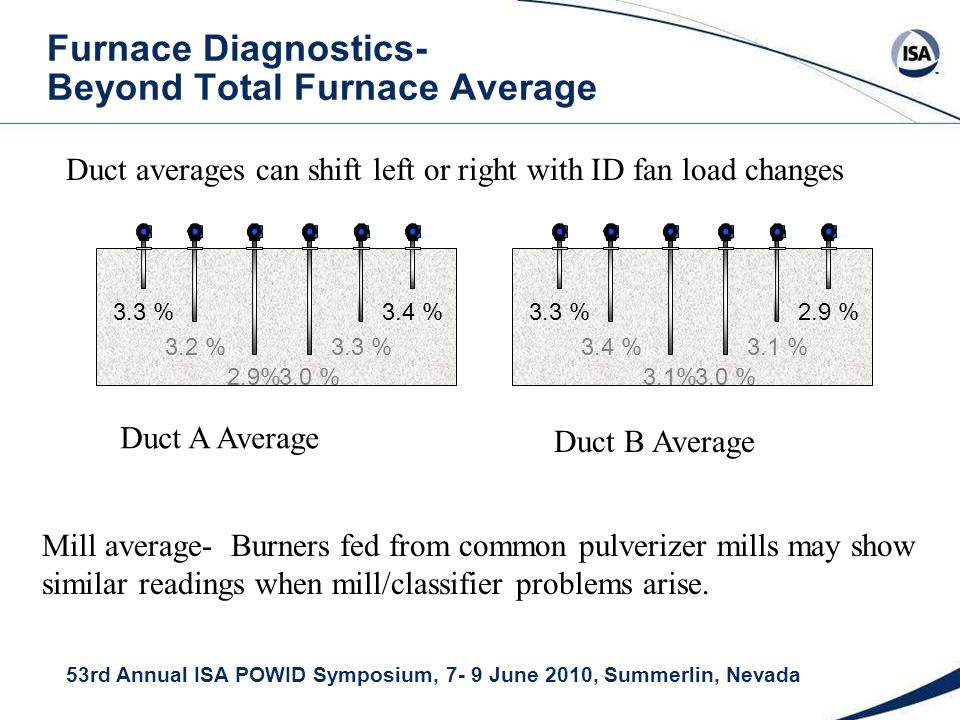 53rd Annual ISA POWID Symposium, 7- 9 June 2010, Summerlin, Nevada Furnace Diagnostics- Beyond Total Furnace Average 2.9% 3.2 %3.3 % 3.0 % 3.3 %3.4 % 3.1% 3.4 %3.1 % 3.0 % 3.3 %2.9 % Duct A Average Duct B Average Mill average- Burners fed from common pulverizer mills may show similar readings when mill/classifier problems arise.