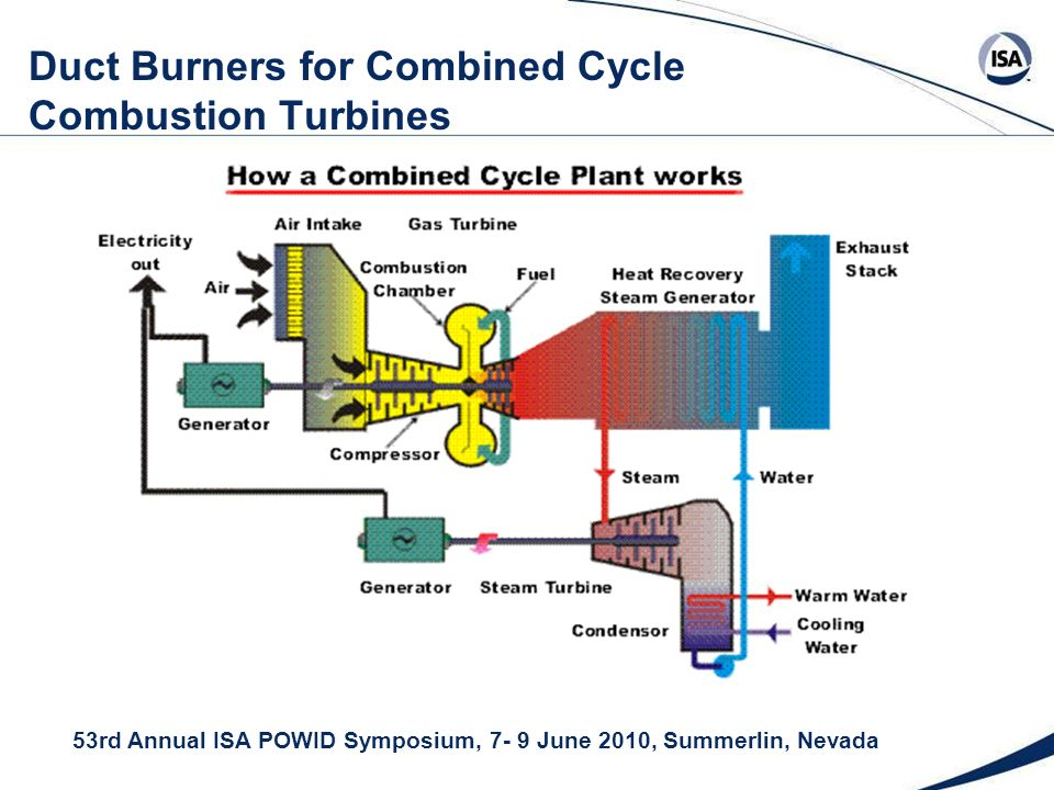 53rd Annual ISA POWID Symposium, 7- 9 June 2010, Summerlin, Nevada Duct Burners for Combined Cycle Combustion Turbines