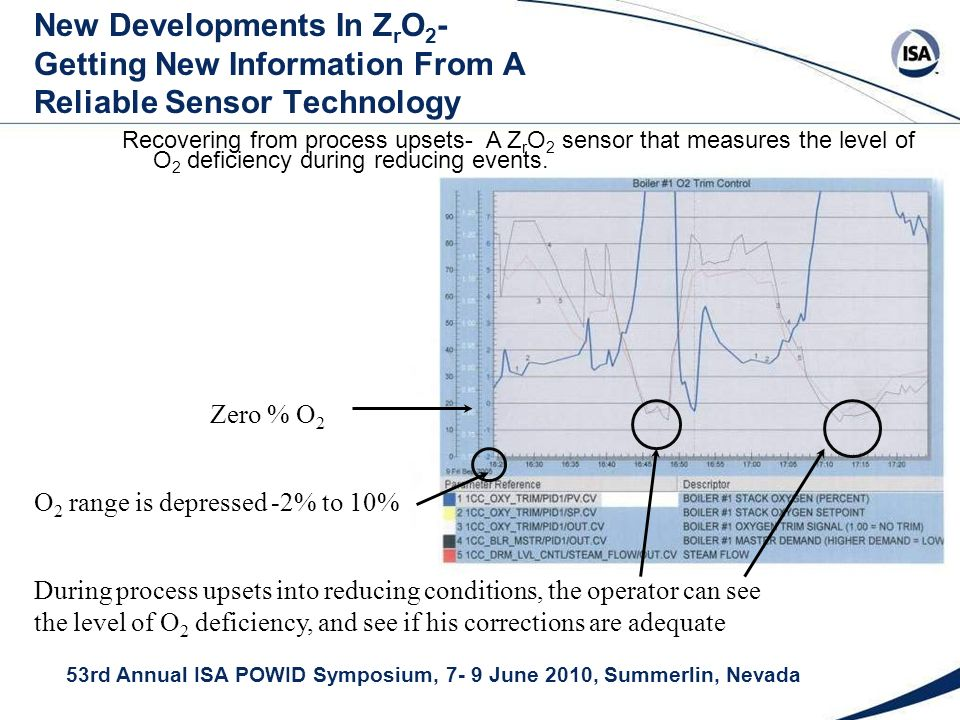 53rd Annual ISA POWID Symposium, 7- 9 June 2010, Summerlin, Nevada New Developments In Z r O 2 - Getting New Information From A Reliable Sensor Technology Recovering from process upsets- A Z r O 2 sensor that measures the level of O 2 deficiency during reducing events.