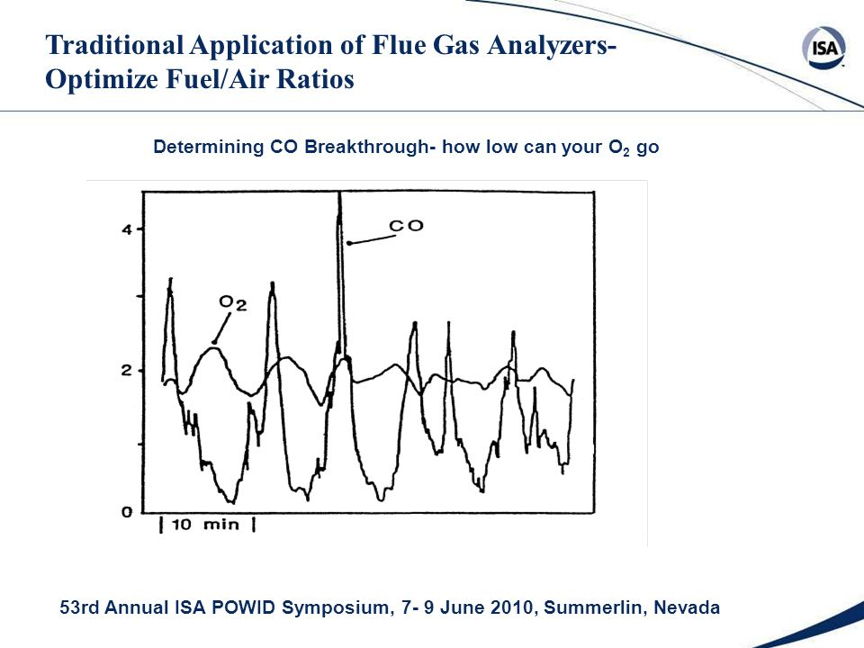 53rd Annual ISA POWID Symposium, 7- 9 June 2010, Summerlin, Nevada Determining CO Breakthrough- how low can your O 2 go Traditional Application of Flue Gas Analyzers- Optimize Fuel/Air Ratios