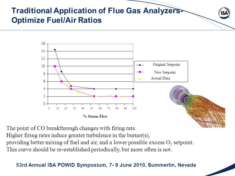 53rd Annual ISA POWID Symposium, 7- 9 June 2010, Summerlin, Nevada Traditional Application of Flue Gas Analyzers- Optimize Fuel/Air Ratios 0 2 4 6 8 10 12 14 16 0102030405060708090100 % Steam Flow Original Setpoint Actual Data New Setpoint The point of CO breakthrough changes with firing rate.
