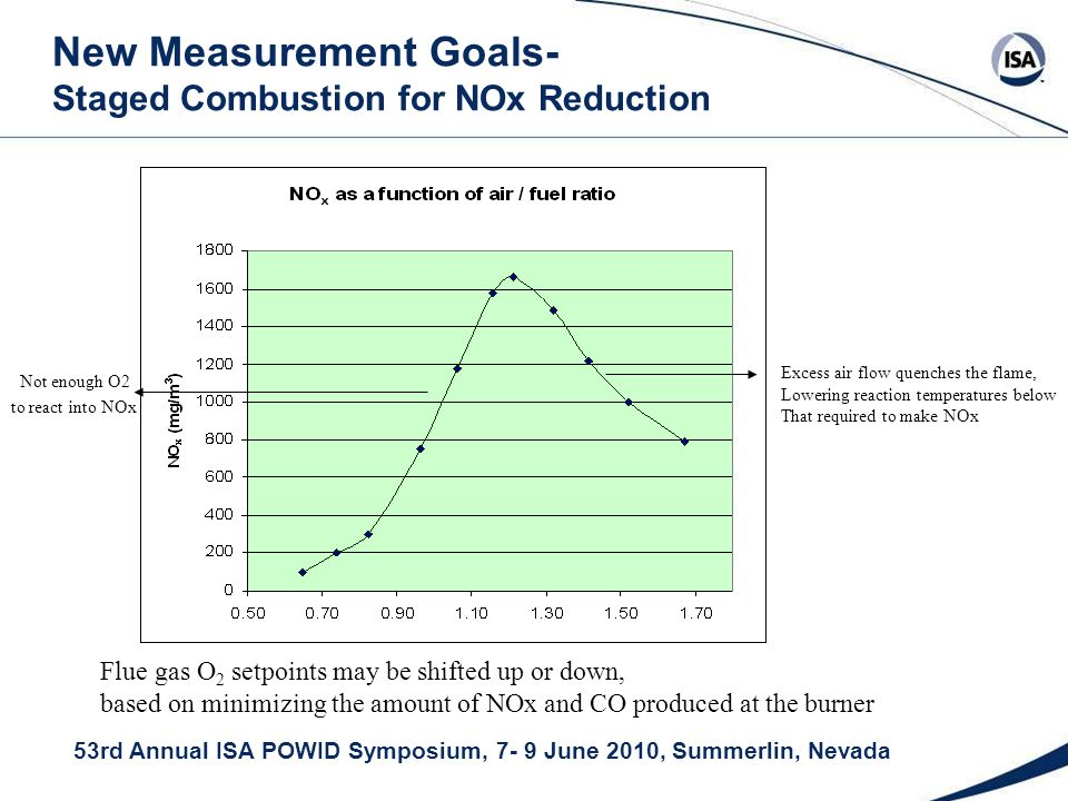 53rd Annual ISA POWID Symposium, 7- 9 June 2010, Summerlin, Nevada New Measurement Goals- Staged Combustion for NOx Reduction Excess air flow quenches the flame, Lowering reaction temperatures below That required to make NOx Not enough O2 to react into NOx Flue gas O 2 setpoints may be shifted up or down, based on minimizing the amount of NOx and CO produced at the burner