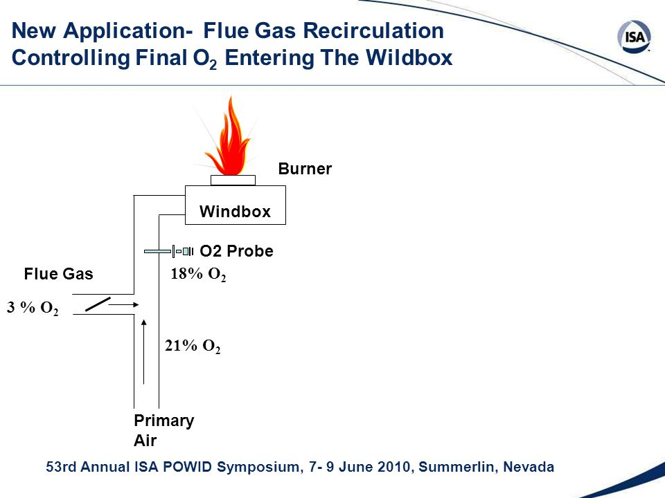 53rd Annual ISA POWID Symposium, 7- 9 June 2010, Summerlin, Nevada New Application- Flue Gas Recirculation Controlling Final O 2 Entering The Wildbox