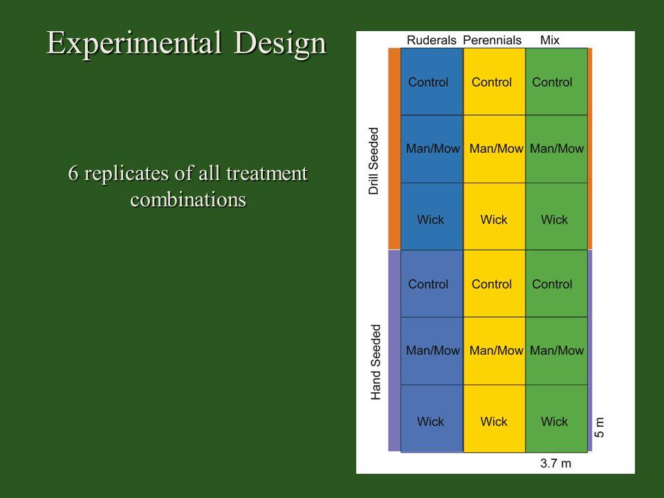 Experimental Design 6 replicates of all treatment combinations