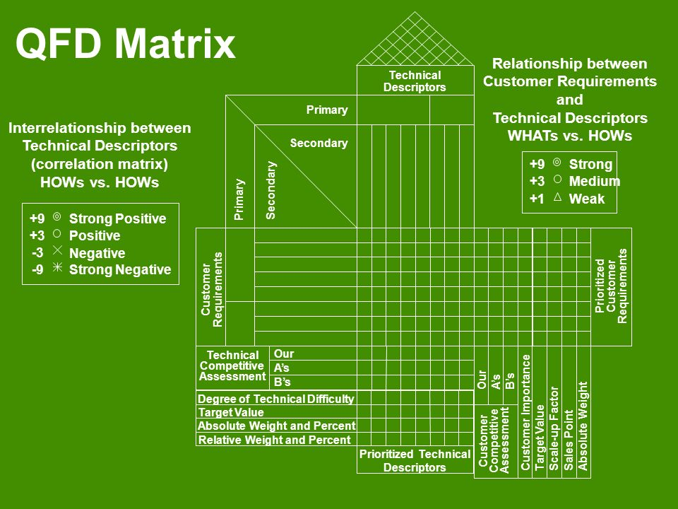 QFD Matrix Absolute Weight and Percent Prioritized Technical Descriptors Degree of Technical Difficulty Relative Weight and Percent Target Value Custo