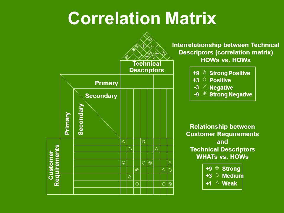 Correlation Matrix Customer Requirements Technical Descriptors Primary Secondary Relationship between Customer Requirements and Technical Descriptors