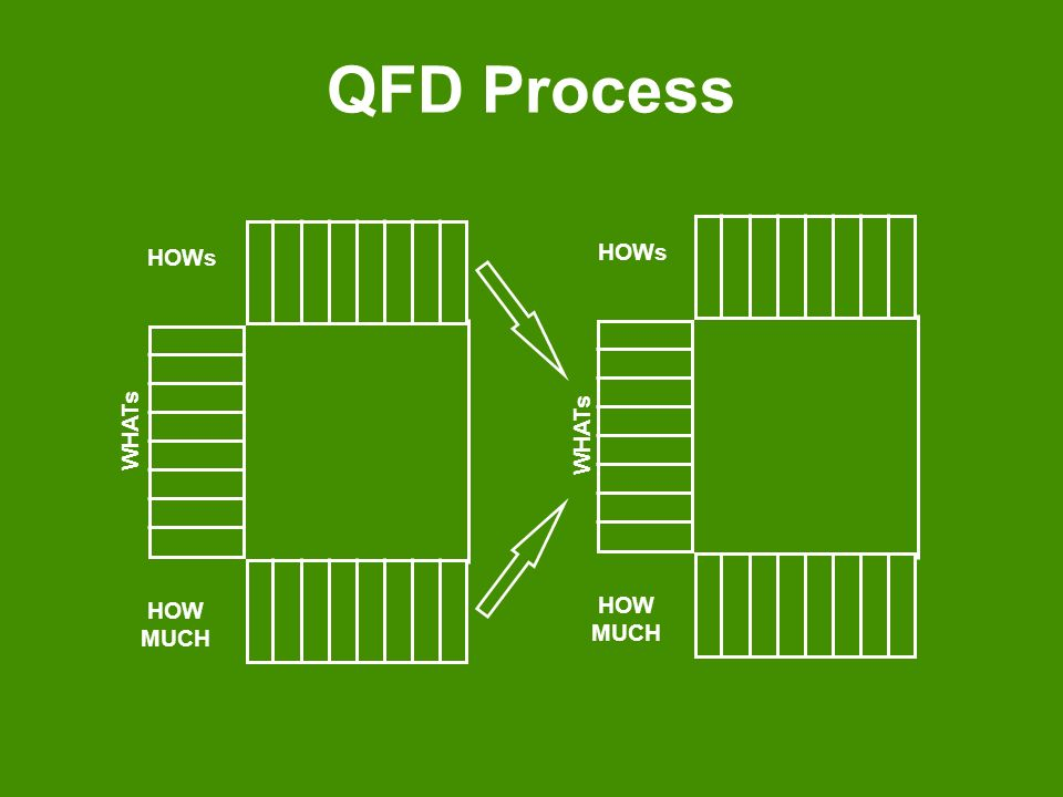 QFD Process WHATs HOW MUCH HOWs WHATs HOW MUCH HOWs