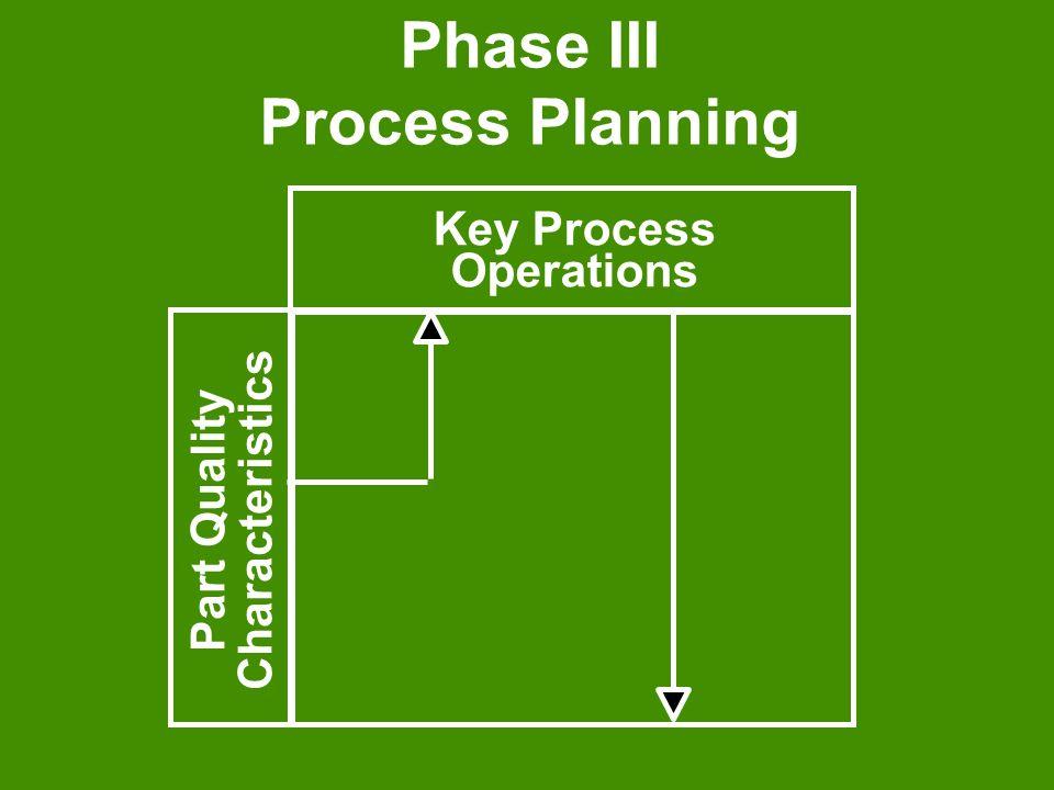 Phase III Process Planning Key Process Operations Part Quality Characteristics