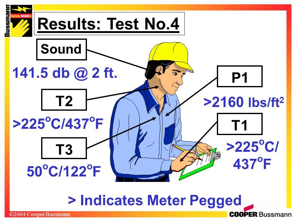 ©2004 Cooper Bussmann >225 o C/437 o F >225 o C/ 437 o F Results: Test No.4 T1 T2 P1 T3 Sound 141.5 db @ 2 ft. 50 o C/122 o F >2160 lbs/ft 2 > Indicat