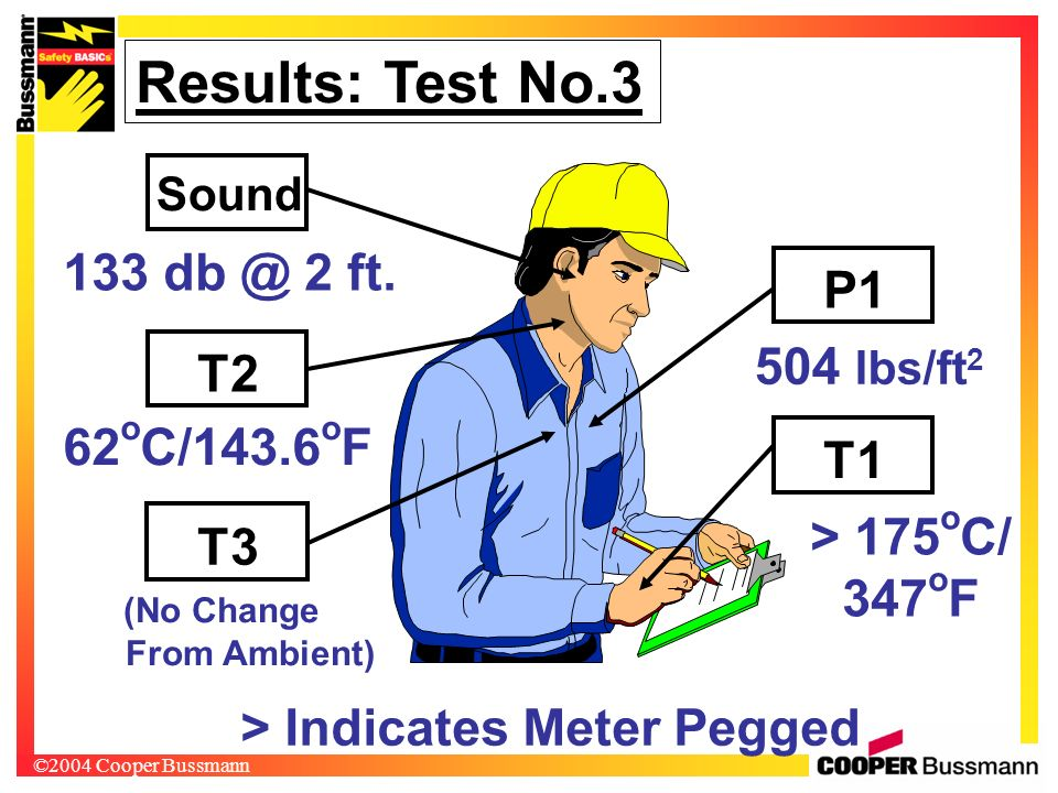 ©2004 Cooper Bussmann > 175 o C/ 347 o F Results: Test No.3 T1 T2 P1 Sound 133 db @ 2 ft. 62 o C/143.6 o F 504 lbs/ft 2 T3 (No Change From Ambient) >
