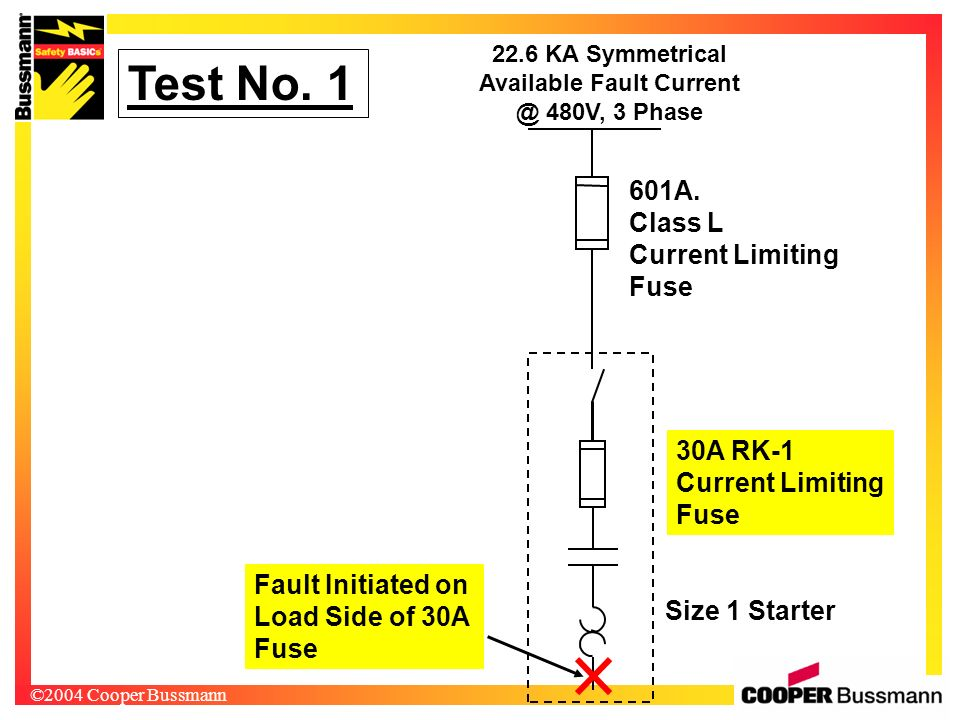 ©2004 Cooper Bussmann 22.6 KA Symmetrical Available Fault Current @ 480V, 3 Phase 30A RK-1 Current Limiting Fuse Size 1 Starter Test No. 1 601A. Class
