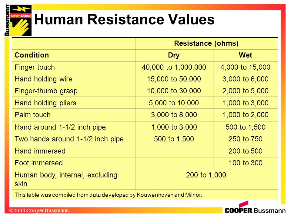 ©2004 Cooper Bussmann Human Resistance Values Resistance (ohms) ConditionDryWet Finger touch40,000 to 1,000,0004,000 to 15,000 Hand holding wire15,000