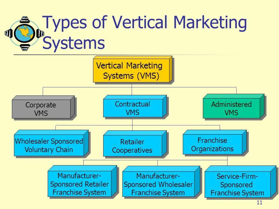 11 Contractual VMS Contractual VMS Retailer Cooperatives Retailer Cooperatives Franchise Organizations Franchise Organizations Wholesaler Sponsored Vo