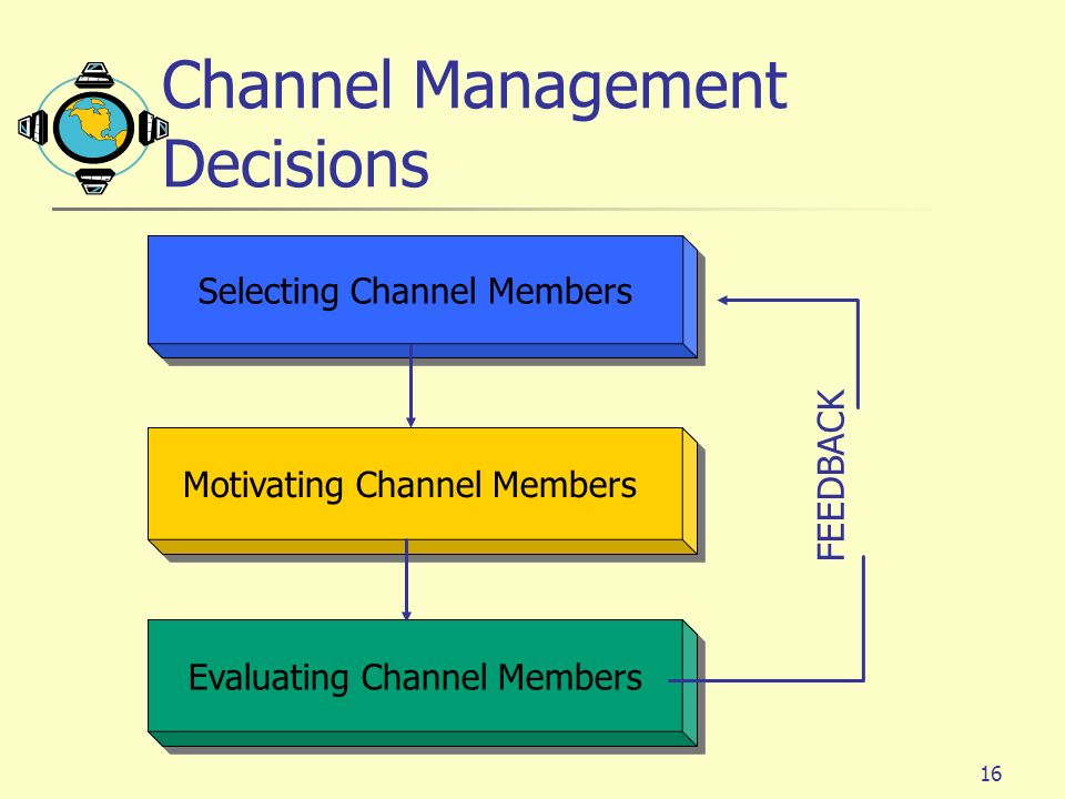 16 Selecting Channel Members Motivating Channel Members Evaluating Channel Members FEEDBACK Channel Management Decisions