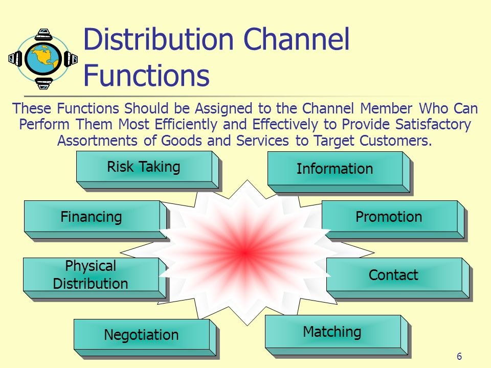6 Contact Financing Information Risk Taking Promotion Matching Negotiation Physical Distribution Physical Distribution These Functions Should be Assigned to the Channel Member Who Can Perform Them Most Efficiently and Effectively to Provide Satisfactory Assortments of Goods and Services to Target Customers.
