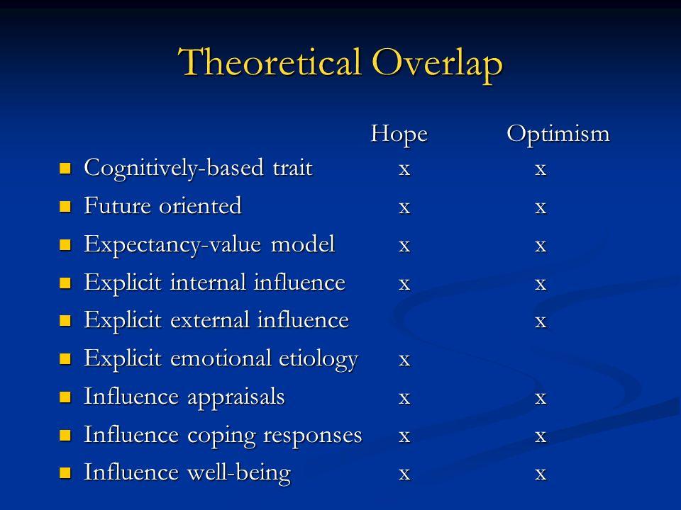 Cognitively-based traitxx Cognitively-based traitxx Future orientedxx Future orientedxx Expectancy-value modelxx Expectancy-value modelxx Explicit int