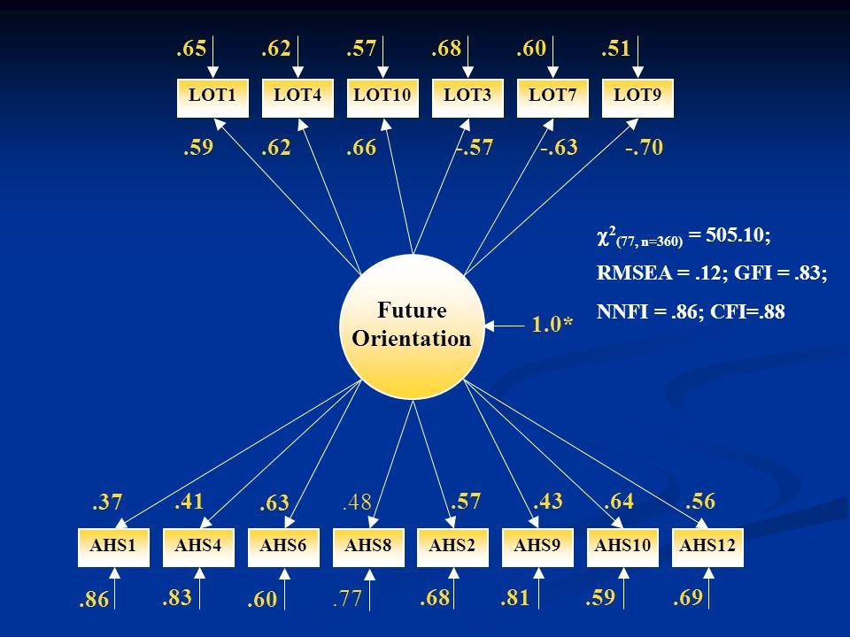 2 (77, n=360) = 505.10; RMSEA =.12; GFI =.83; NNFI =.86; CFI=.88 LOT1 Future Orientation 1.0* LOT4LOT10LOT3LOT7LOT9.65.62.57.68.60.51.59.62.66-.57-.63