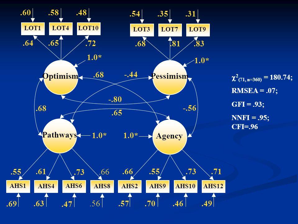 2 (71, n=360) = 180.74; RMSEA =.07; GFI =.93; NNFI =.95; CFI=.96 LOT1 1.0* LOT4LOT10 LOT3LOT7LOT9.60.58.48.54.35.31.64.65.72.68.81.83 AHS12AHS10AHS9AH