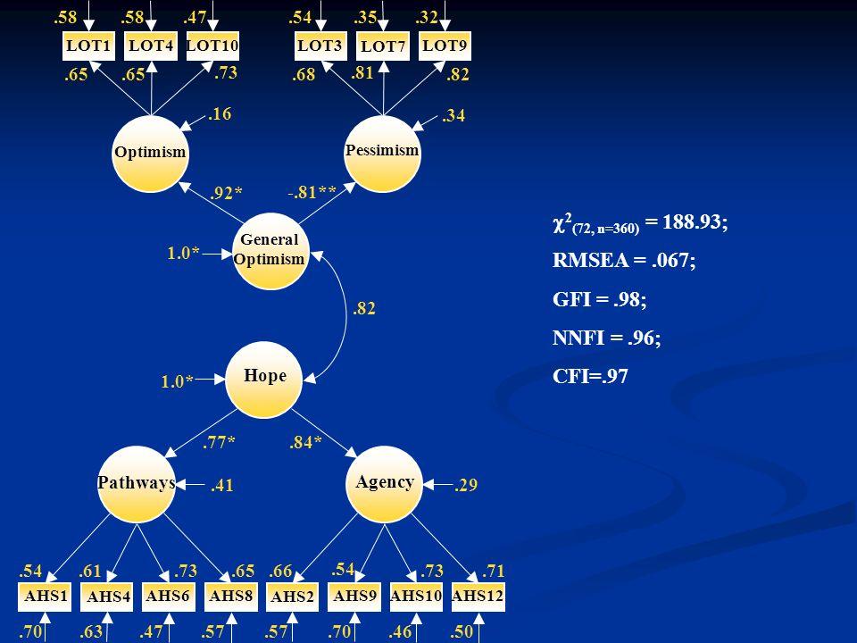 2 (72, n=360) = 188.93; RMSEA =.067; GFI =.98; NNFI =.96; CFI=.97.58 AHS12AHS10AHS9 AHS2 AHS8AHS6 AHS4 AHS1 LOT10LOT1LOT4LOT3 LOT7 LOT9 Pathways Agenc