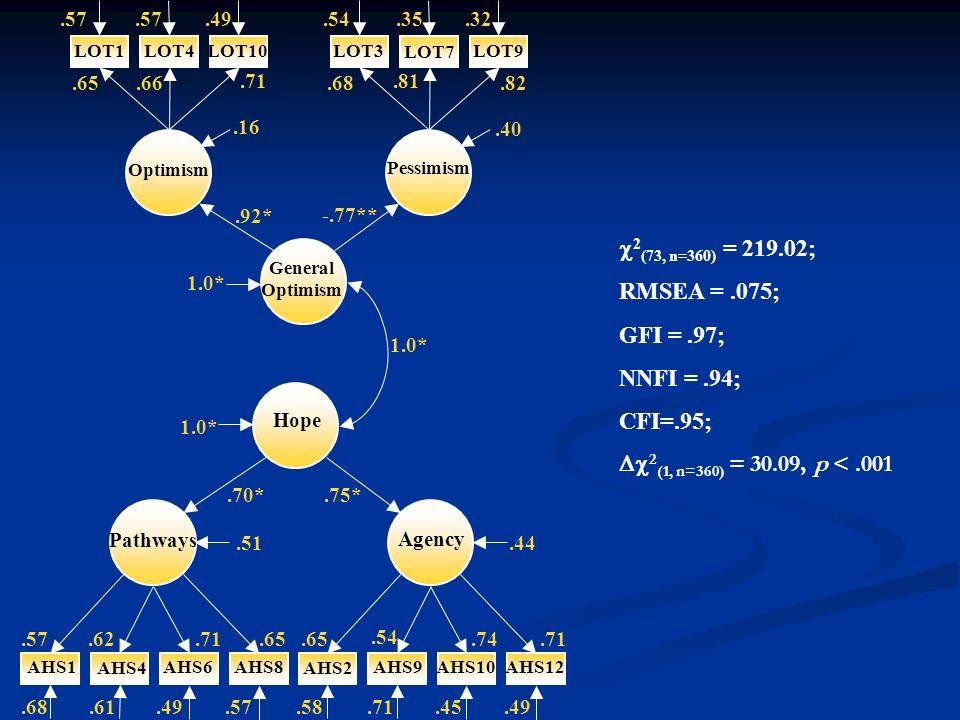2 (73, n=360) = 219.02; RMSEA =.075; GFI =.97; NNFI =.94; CFI=.95; 2 (1, n=360) = 30.09, p <.001.57 AHS12AHS10AHS9 AHS2 AHS8AHS6 AHS4 AHS1 LOT10LOT1LO