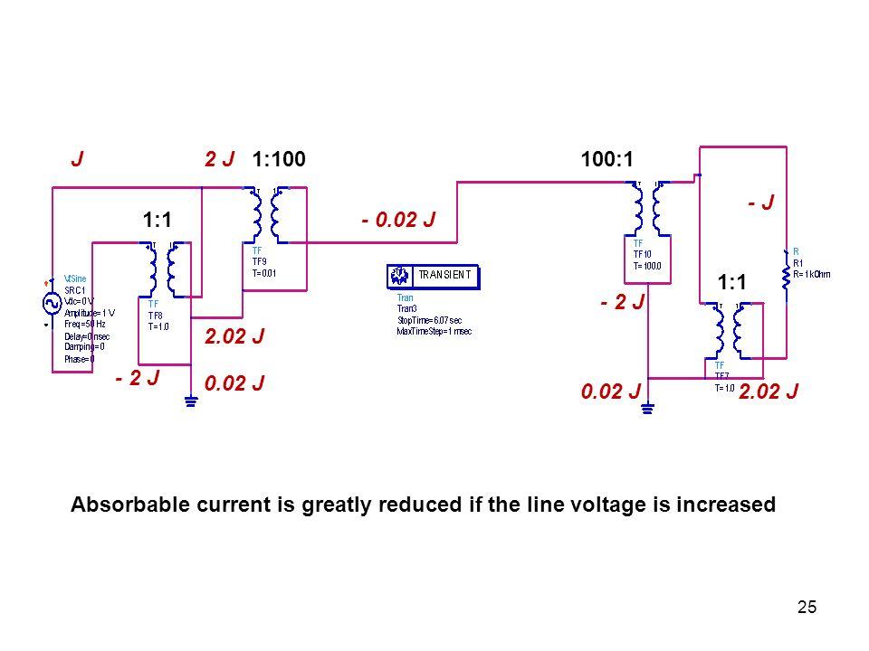 J - 0.02 J 2 J - J 0.02 J - 2 J 2.02 J - 2 J 2.02 J 1:1 1:100100:1 Absorbable current is greatly reduced if the line voltage is increased 25