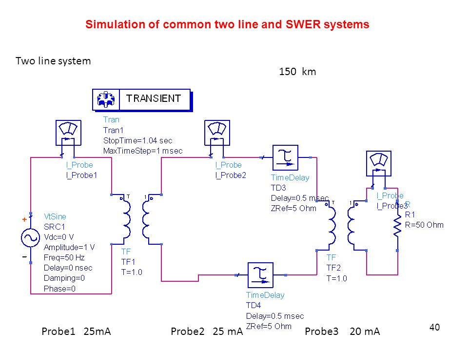 150 km Two line system Simulation of common two line and SWER systems Probe1 25mA Probe2 25 mA Probe3 20 mA 40