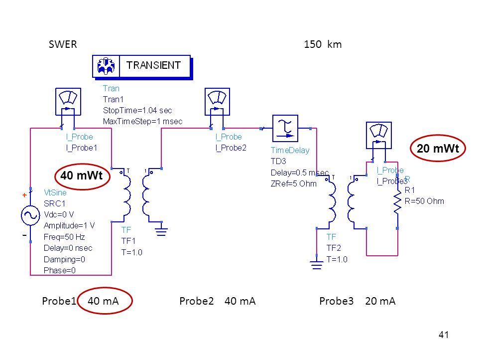150 kmSWER Probe1 40 mA Probe2 40 mA Probe3 20 mA 40 mWt 20 mWt 41