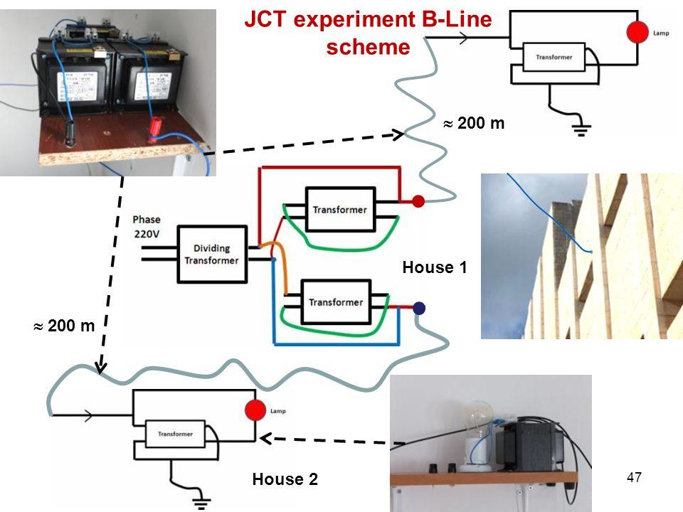 200 m House 2 JCT experiment B-Line scheme House 1 47