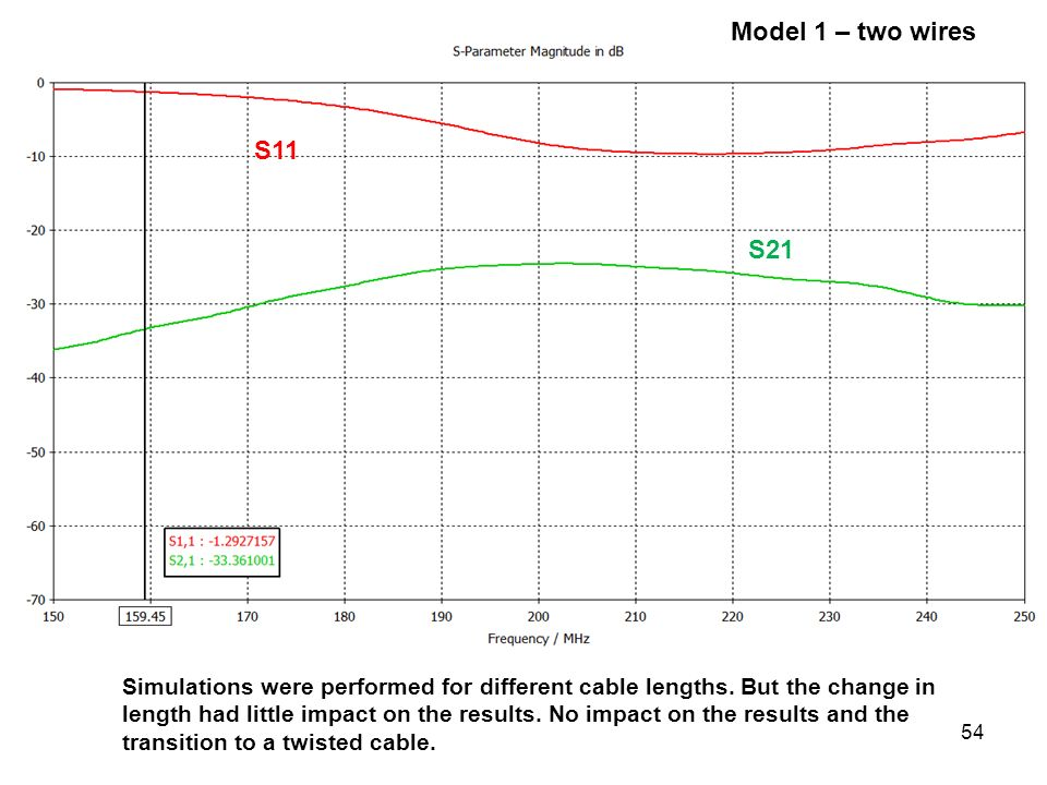 54 Model 1 – two wires Simulations were performed for different cable lengths. But the change in length had little impact on the results. No impact on