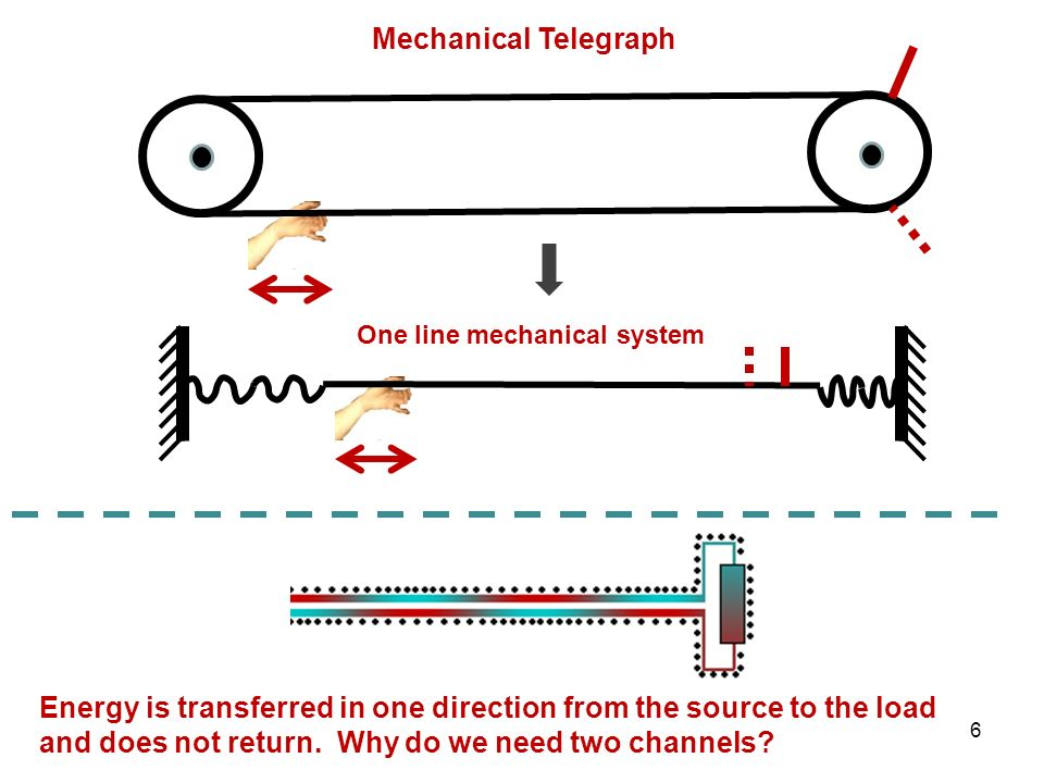Mechanical Telegraph Energy is transferred in one direction from the source to the load and does not return. Why do we need two channels? 6 One line m