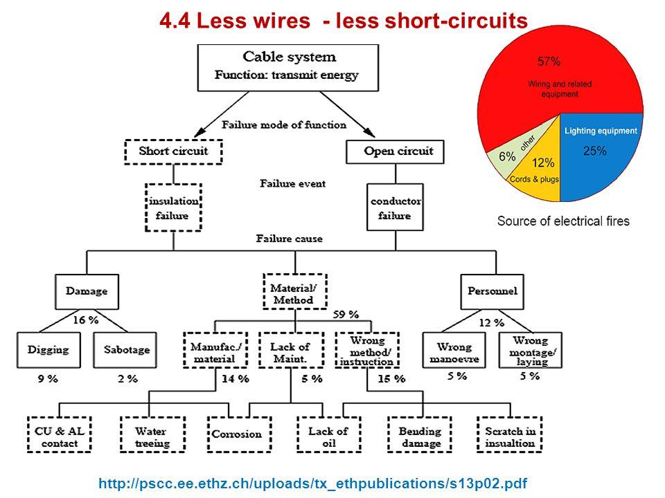 http://pscc.ee.ethz.ch/uploads/tx_ethpublications/s13p02.pdf 4.4 Less wires - less short-circuits