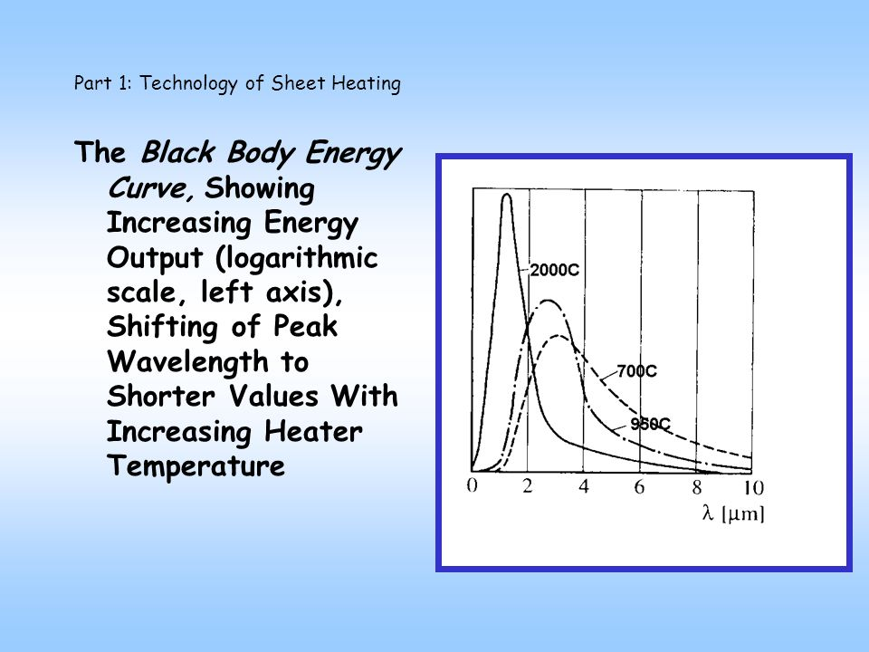 The Black Body Energy Curve, Showing Increasing Energy Output (logarithmic scale, left axis), Shifting of Peak Wavelength to Shorter Values With Increasing Heater Temperature Part 1: Technology of Sheet Heating
