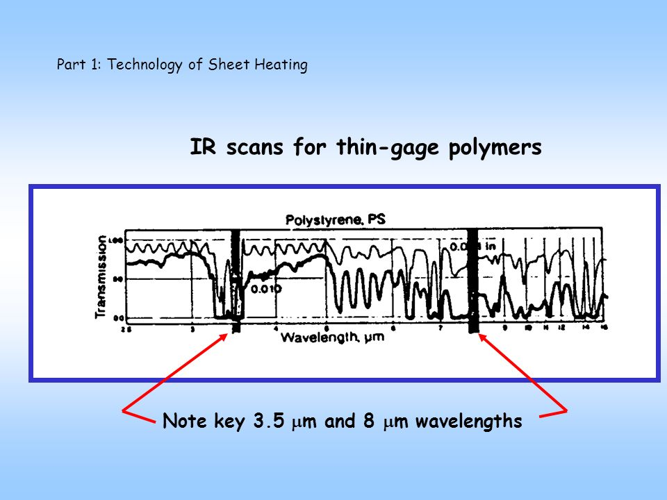 Part 1: Technology of Sheet Heating IR scans for thin-gage polymers Note key 3.5 m and 8 m wavelengths