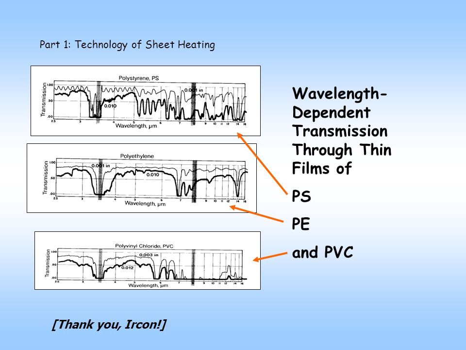 Part 1: Technology of Sheet Heating Wavelength- Dependent Transmission Through Thin Films of PS PE and PVC [Thank you, Ircon!]