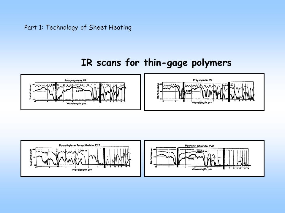 Part 1: Technology of Sheet Heating IR scans for thin-gage polymers