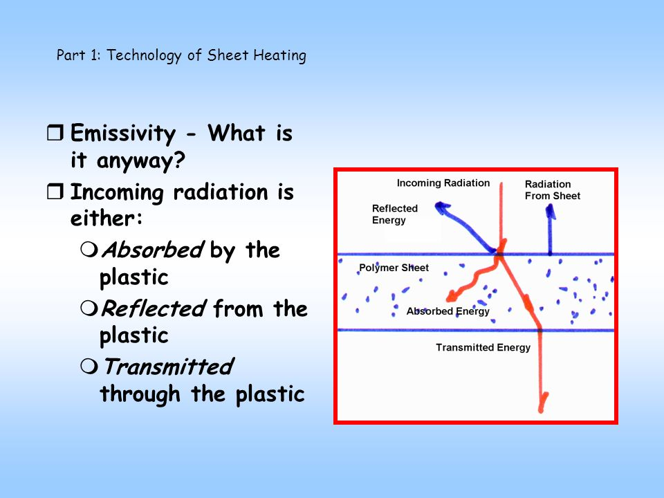 rEmissivity - What is it anyway.