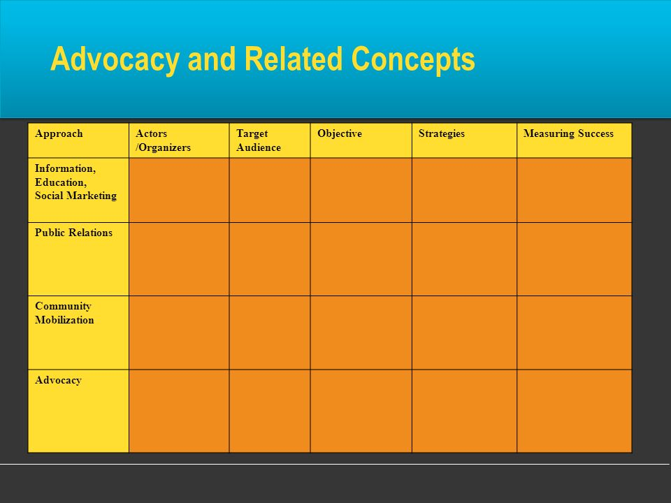 ApproachActors /Organizers Target Audience ObjectiveStrategiesMeasuring Success Information, Education, Social Marketing Public Relations Community Mo