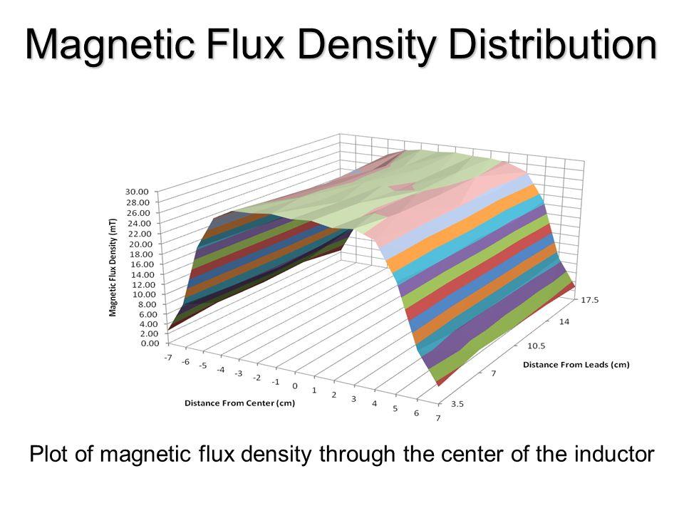 Magnetic Flux Density Distribution Plot of magnetic flux density through the center of the inductor